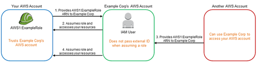 aws-iam-cloudmantra-pune-mumbai-india-security
