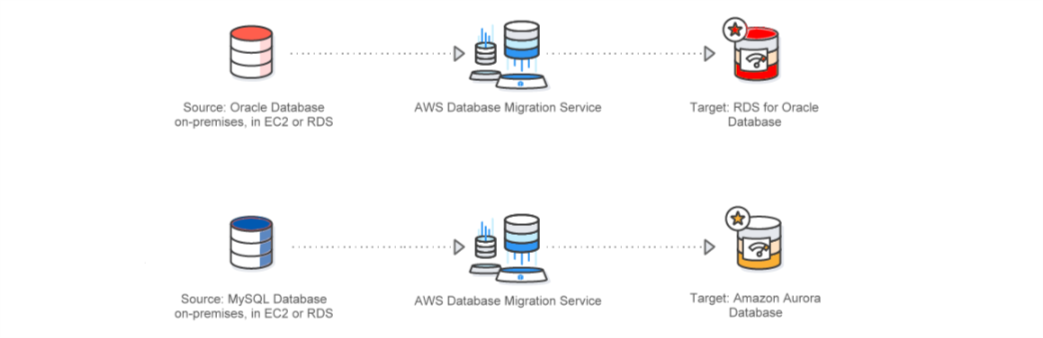 Database Migration Services from cloudmantra