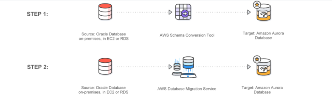 Database Migration Services oracle to aurora
